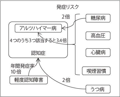 ブログ図1