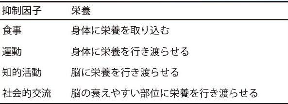 ブログ表4